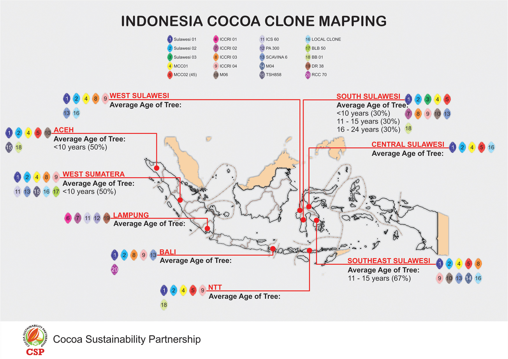 General Distribution of Cocoa Clones in Indonesia